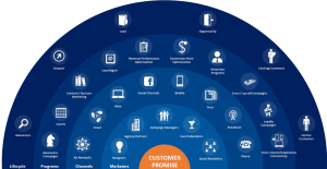 CEM Customer Experience Management
