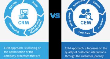 Customer Experience Management – der Absatzbringer für die Anbieter von Morgen